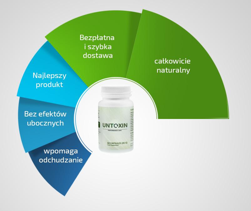 Wyeliminuj toksyny znajdujące się w Twoim organizmie! Suplement diety Untoxin